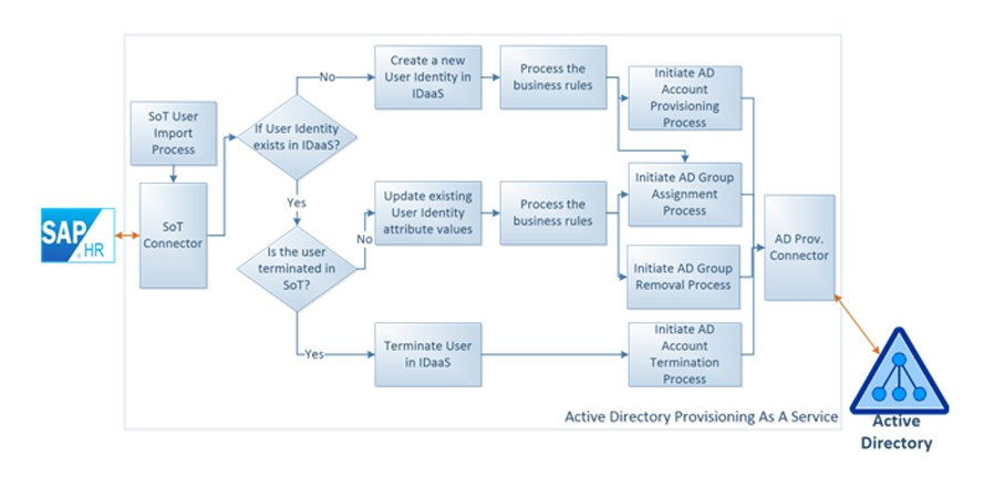 Workflow of Active Directory Provisioning as a Service (ADPaaS)