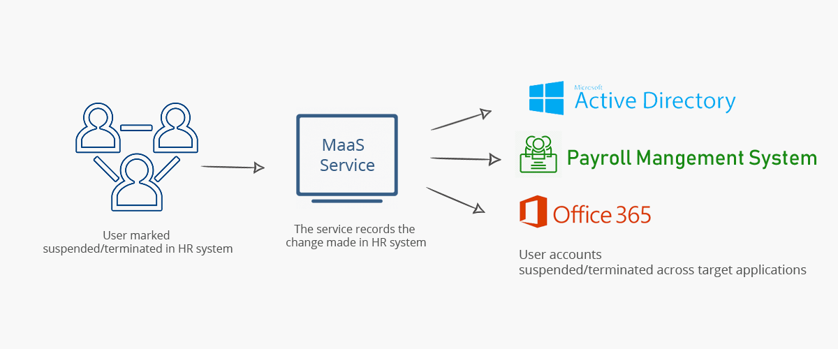 Workflow showing Movers-as-a-Service